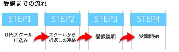 entry_step